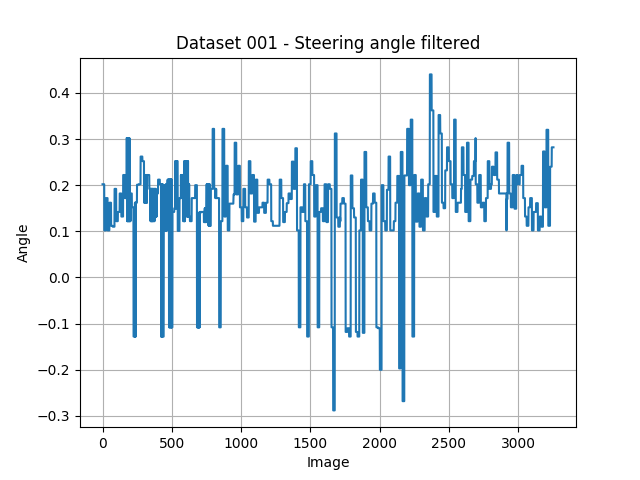 Dataset 001 - indoor - filtered data