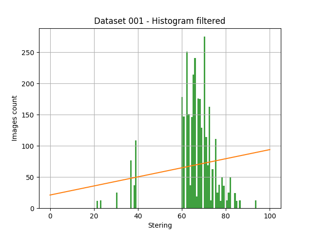 Dataset 001 - indoor - filtered histogram
