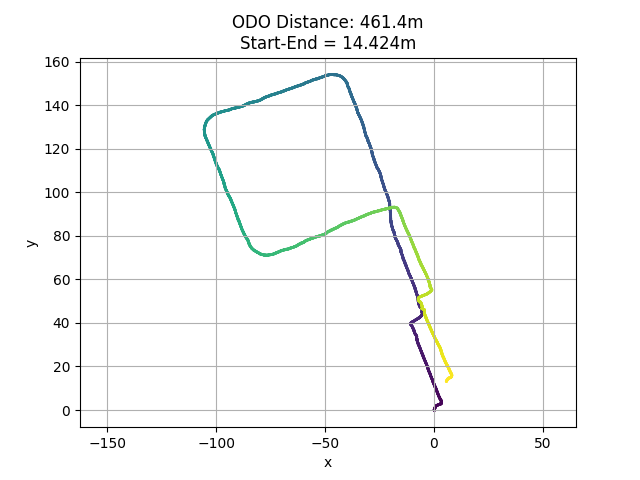 Realsense T265 trajectory