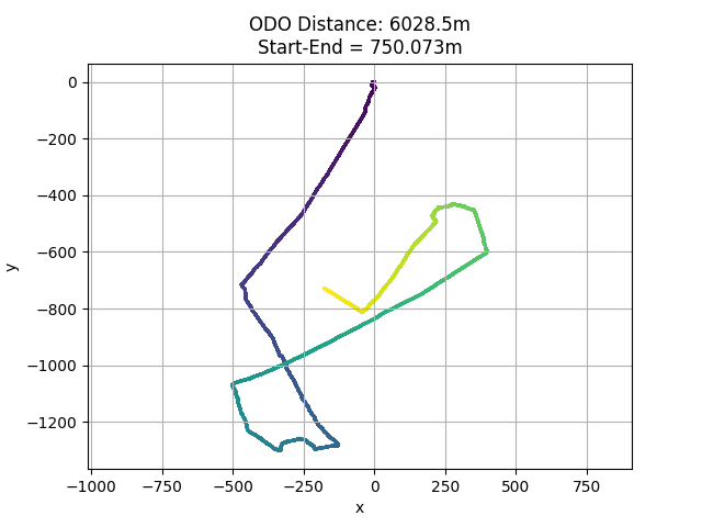 Realsense T265 long trajectory