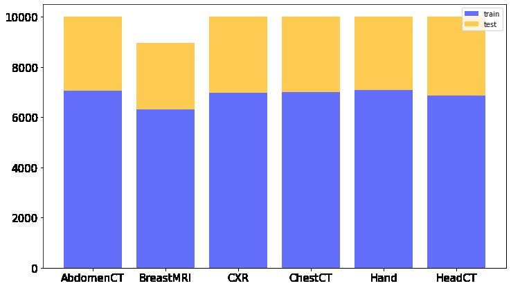 Liczba zdjęć każdej klasy w zbiorze treningowym i testowym po podziale bez użycia stratify