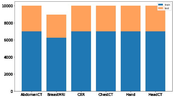 Liczba zdjęć każdej klasy w zbiorze treningowym i testowym po podziale z użyciem stratify