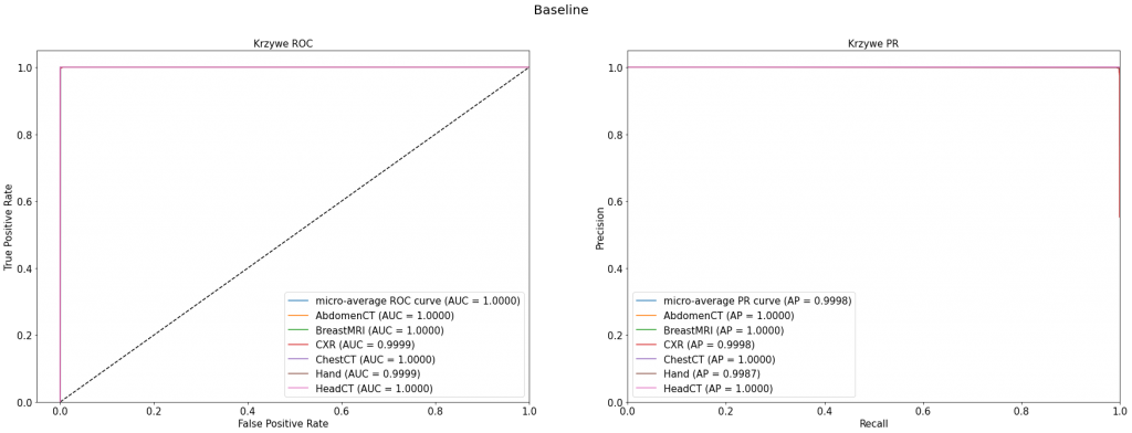 Krzywe ROC i PR dla baseline'u - uśrednione oraz dla poszczególnych klas