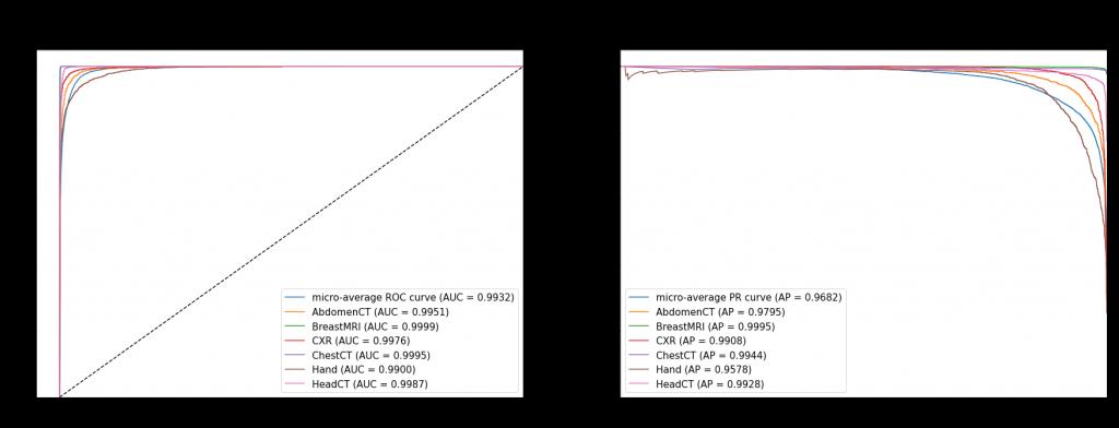 Krzywe ROC i PR dla modelu z Global Max Pooling - uśrednione oraz dla poszczególnych klas - rozmiar obrazów 32 x 32 px