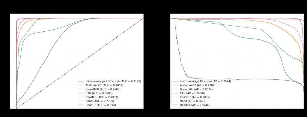 Krzywe ROC i PR dla najlepszego modelu - uśrednione oraz dla poszczególnych klas - rozmiar obrazów 32 x 32 px