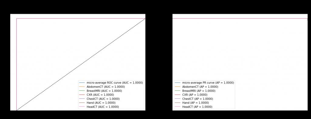 Krzywe ROC i PR dla najlepszego modelu - uśrednione oraz dla poszczególnych klas