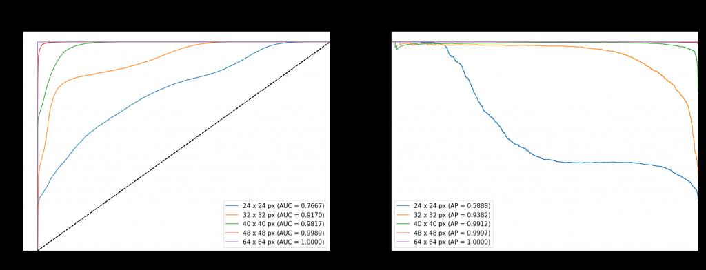 Krzywe ROC i PR dla najlepszego modelu - różne rozmiary obrazów (24 - 64 px co 8 px)
