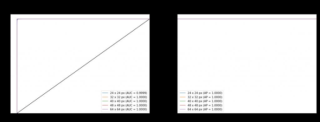 Krzywe ROC i PR dla najlepszego modelu trenowanego na generatorze obrazów (24 - 64 px co 8 px)