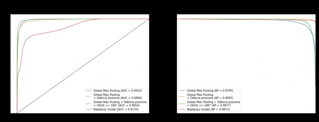 Krzywe ROC i PR dla modeli z Global Max Pooling - rozmiar obrazów 32 x 32 px