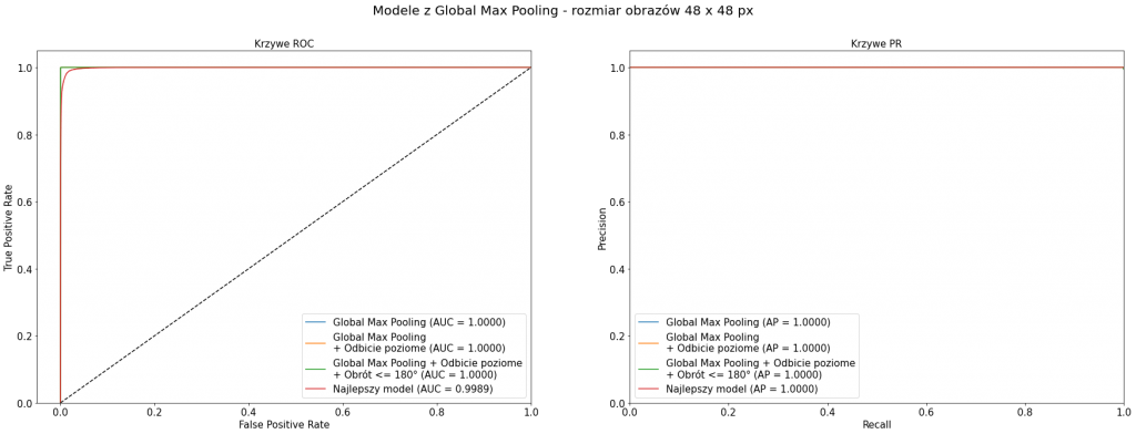 Krzywe ROC i PR dla modeli z Global Max Pooling - rozmiar obrazów 48 x 48 px