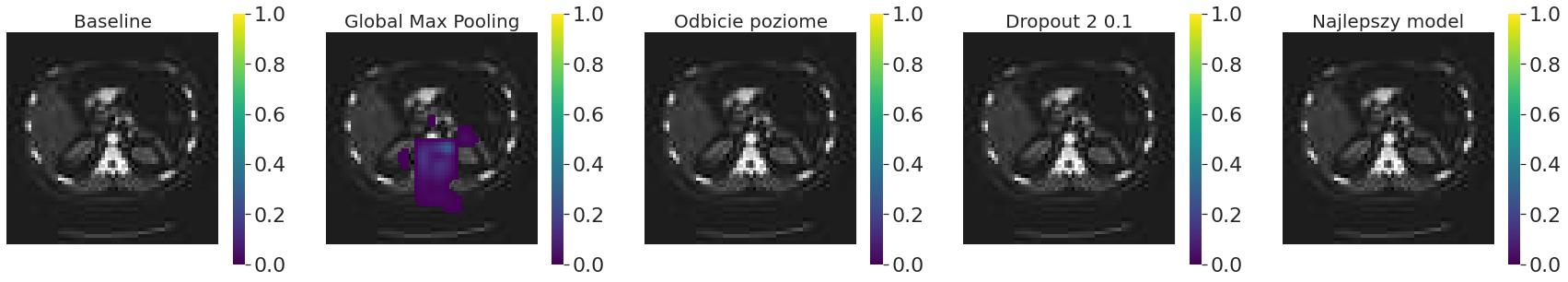 Occlusion sensitivity różnych modeli trenowanych na generatorze obrazów dla rozmiaru ramki 16 x 16 pikseli