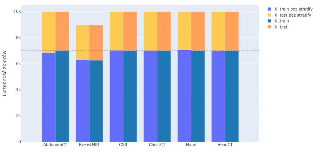 Porównanie liczby zdjęć w zbiorze treningowym i testowym - podział bez i ze stratify