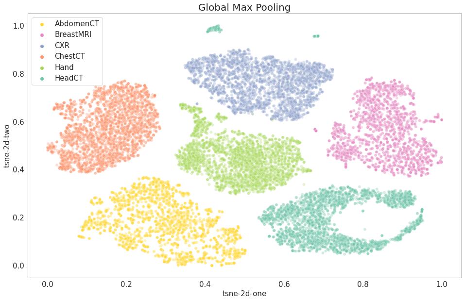Wizualizacja t-SNE - 2D - Global Max Pooling