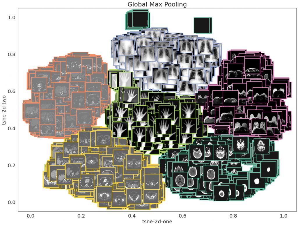 Wizualizacja t-SNE - 2D - Global Max Pooling - obrazy zamiast punktów