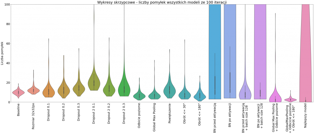 Wykresy skrzypcowe - liczby pomyłek wszystkich modeli ze 100 iteracji