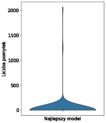 Wykres skrzypcowy dla pomyłek najlepszego modelu