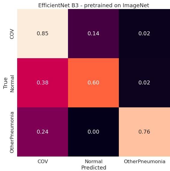 Macierz pomyłek dla modelu EfficientNet B3 pretrained on ImageNet (konfiguracja lungs)