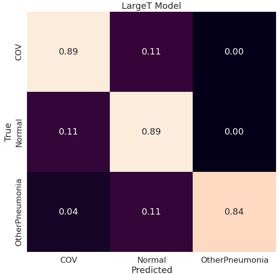 Macierz pomyłek dla modelu LargeT (konfiguracja original)