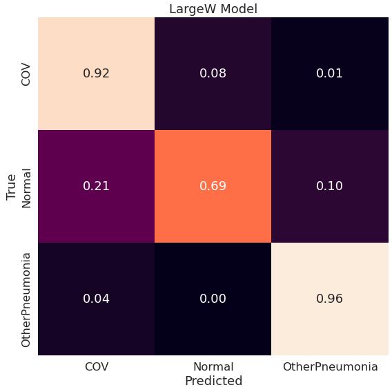 Macierz pomyłek dla modelu LargeW (konfiguracja original-classw)