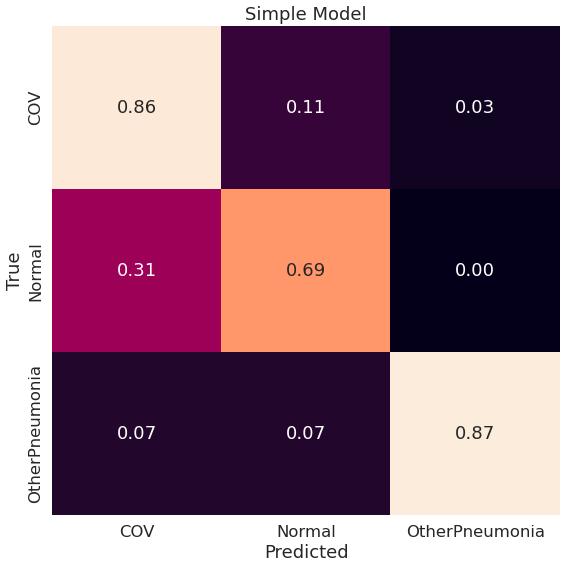 Macierz pomyłek dla modelu Simple (konfiguracja original-classw-dataaug)