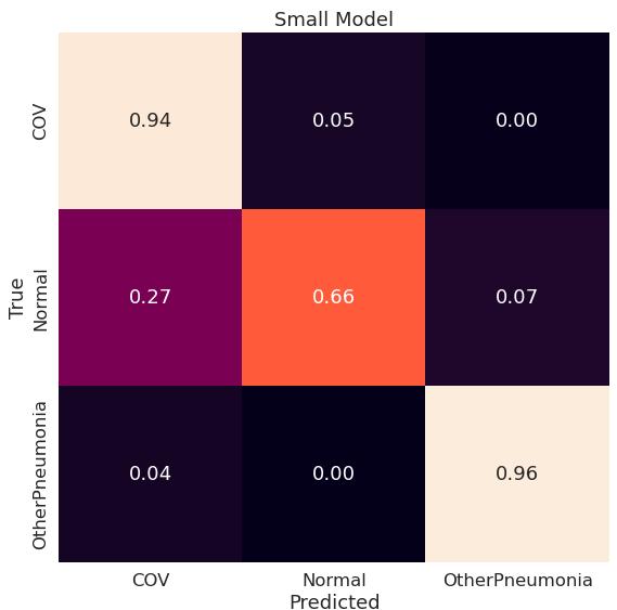 Macierz pomyłek dla modelu Small (konfiguracja original)