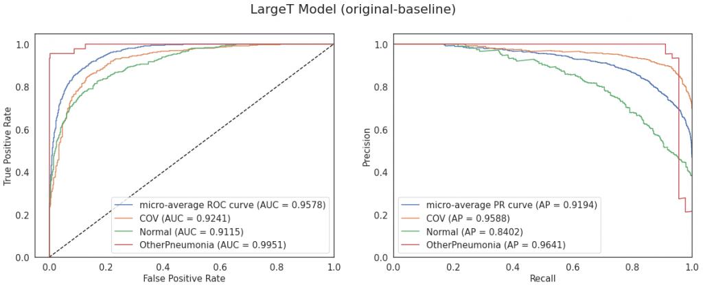 Krzywe ROC i PR dla modelu LargeT (konfiguracja original-baseline)