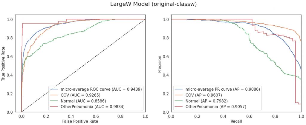 Krzywe ROC i PR dla modelu LargeW (konfiguracja original-classw)