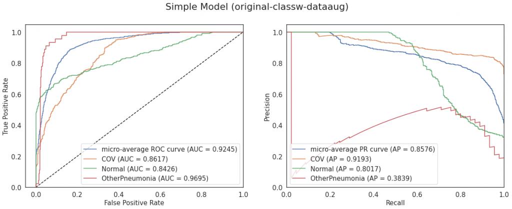 Krzywe ROC i PR dla modelu Simple (konfiguracja original-classw-dataaug)