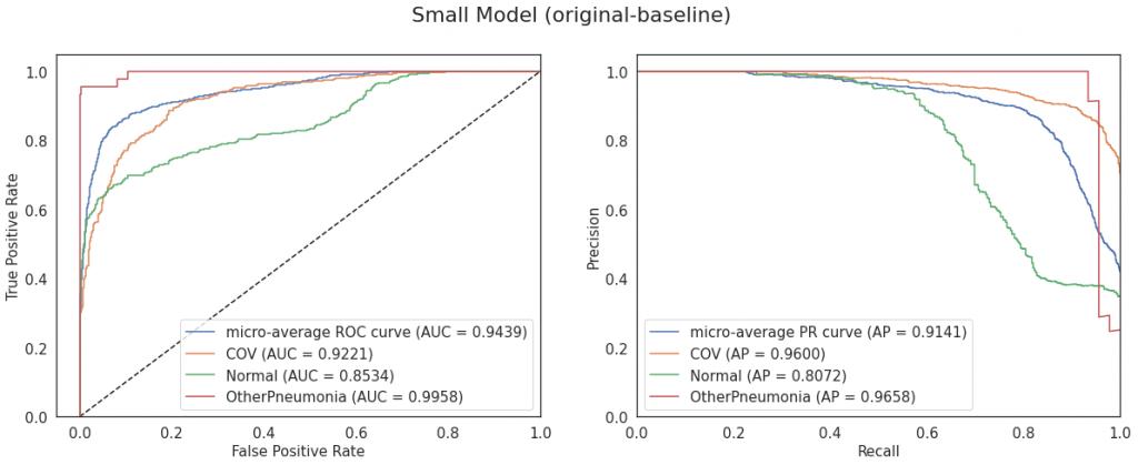 Krzywe ROC i PR dla modelu Small (konfiguracja original-baseline)