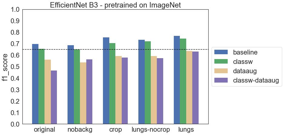Wykres f1 score dla wszystkich konfiguracji modelu EfficientNet B3 pretrenowanego na ImageNet