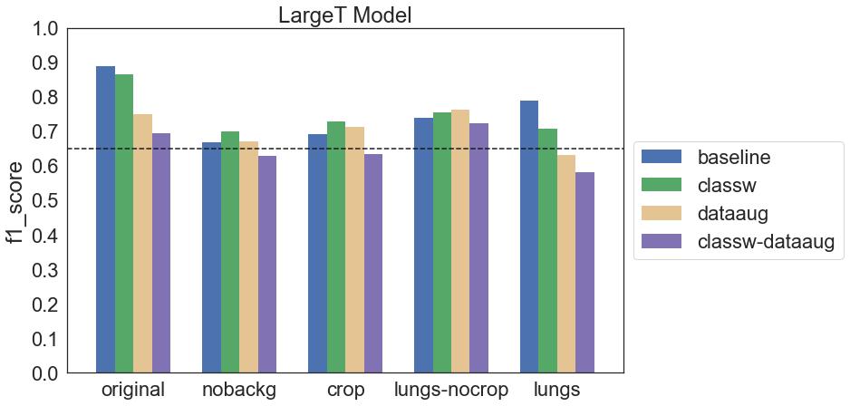 Wykres f1 score dla wszystkich konfiguracji modelu LargeT