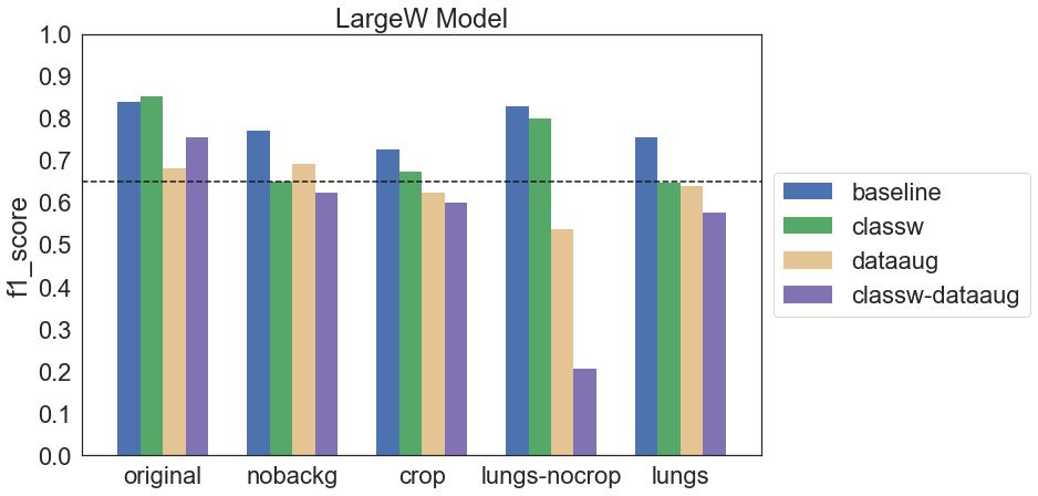 Wykres f1 score dla wszystkich konfiguracji modelu LargeW