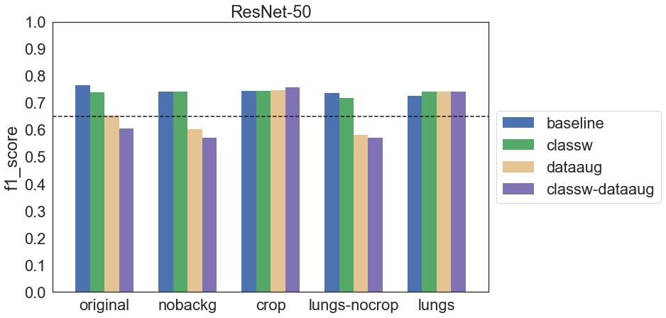 Wykres f1 score dla wszystkich konfiguracji modelu ResNet-50