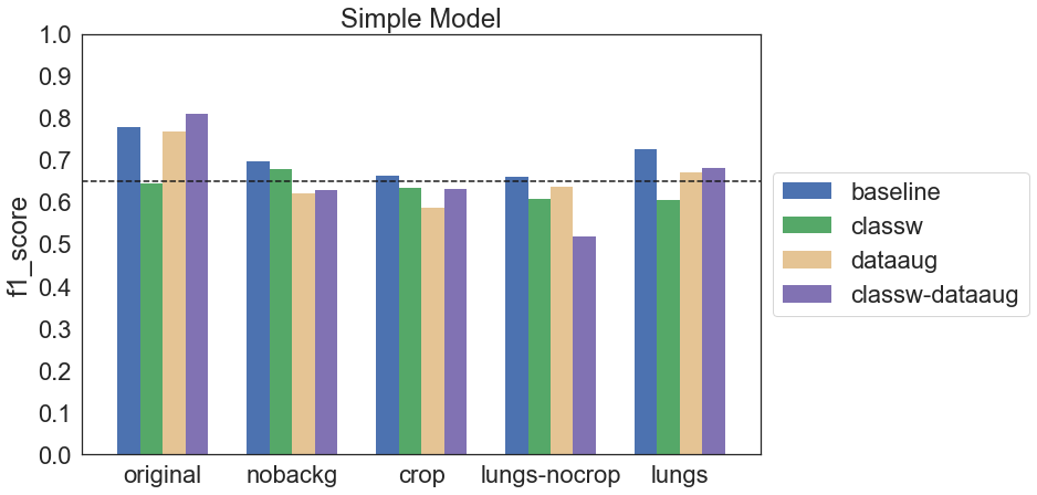 Wykres f1 score dla wszystkich konfiguracji modelu Simple