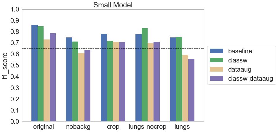 Wykres f1 score dla wszystkich konfiguracji modelu Small