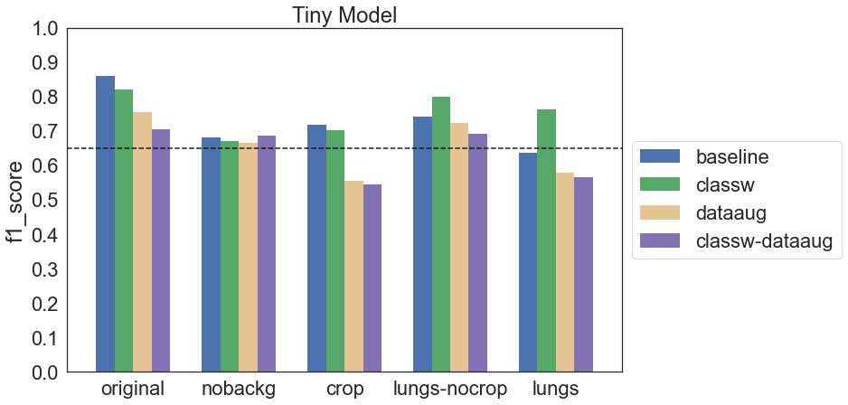 Wykres f1 score dla wszystkich konfiguracji modelu Tiny