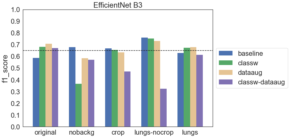 Wykres f1 score dla wszystkich konfiguracji modelu EfficientNet B3 trenowanego od zera
