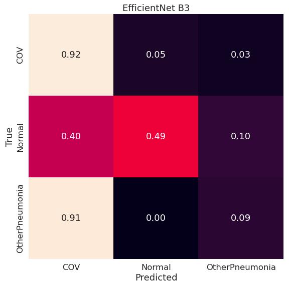 Macierz pomyłek dla modelu EfficientNet B3 trenowanego od zera (konfiguracja lungs-nocrop)
