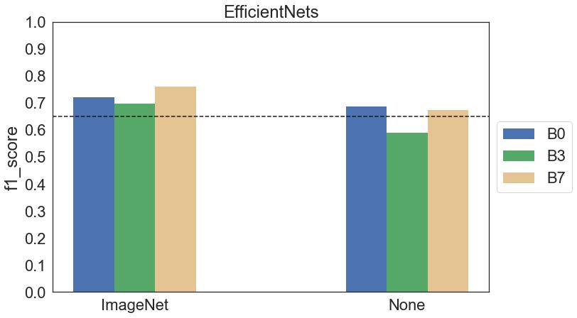 Wykres f1 score dla modeli EfficientNet B0, B3 i B7 pretrenowanych oraz trenowanych od zera na zdjęciach oryginalnych