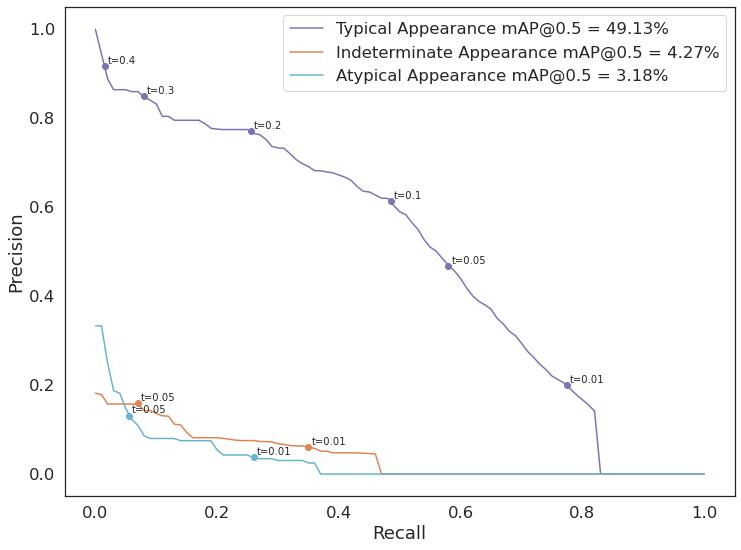 Krzywa Precision-Recall dla modelu 5  Wartość mAP dla IoU=50% podana w legendzie: Typical Appearance - 49.13% Indeterminate Appearance - 4.27% Atypical Appearance - 3.18%