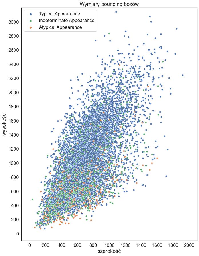 Wymiary bounding boxów - wykres punktowy: oś y - wysokość bounding boxa oś x - szerokość bounding boxa