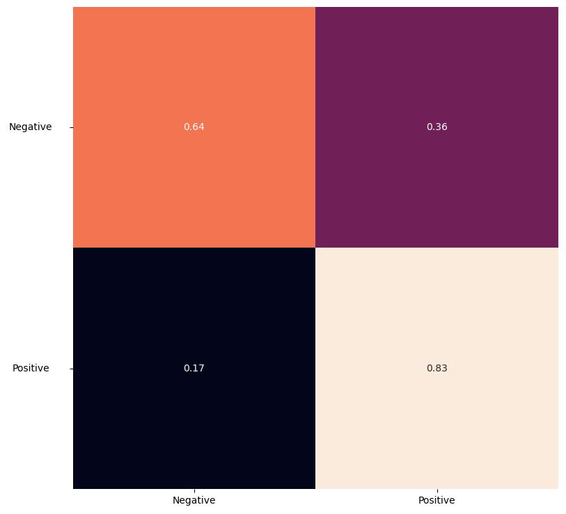 Macierz pomyłek dla modelu 8 Wiersze odpowiadają wartościom prawdziwym (kolejno od góry: Negative, Positive), a kolumny odpowiadają wartościom przewidzianym (kolejno od lewej: Negative, Positive).  Wartości w macierzy, czytając wierszami: Negative 0.64 0.36 Positive 0.17 0.83