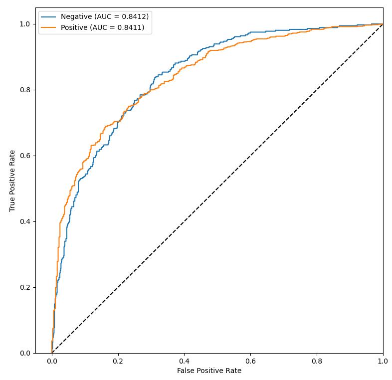 Krzywe ROC dla modelu  Wartości AUC podane w legendzie: Negative - 0.8412 Positive - 0.8411