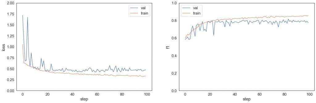 Wykres lossu i f1 podczas treningu i walidacji modelu 8