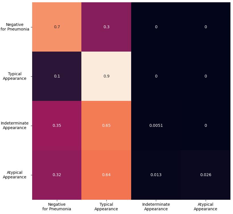 Macierz pomyłek dla modelu 5 Wiersze odpowiadają wartościom prawdziwym (kolejno od góry: Negative for Pneumonia, Typical Appearance, Indeterminate Appearance, Atypical Appearance), a kolumny odpowiadają wartościom przewidzianym (kolejno od lewej: Negative for Pneumonia, Typical Appearance, Indeterminate Appearance, Atypical Appearance).  Wartości w macierzy, czytając wierszami: Negative for Pneumonia 0.7 0.3 0 0 Typical Appearance 0.1 0.9 0 0 Indeterminate Appearance 0.35 0.64 0.0051 0 Atypical Appearance 0.32 0.64 0.013 0.026