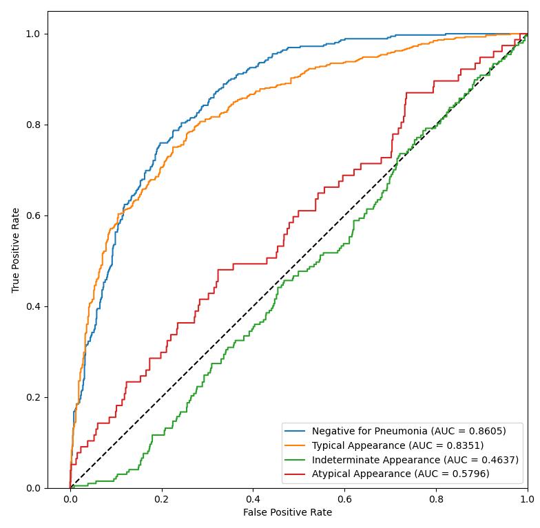 Krzywe ROC dla modelu 5  Wartości AUC podane w legendzie: Negative for Pneumonia - 0.8605 Typical Appearance - 0.8351 Indeterminate Appearance - 0.4637 Atypical Appearance - 0.5796