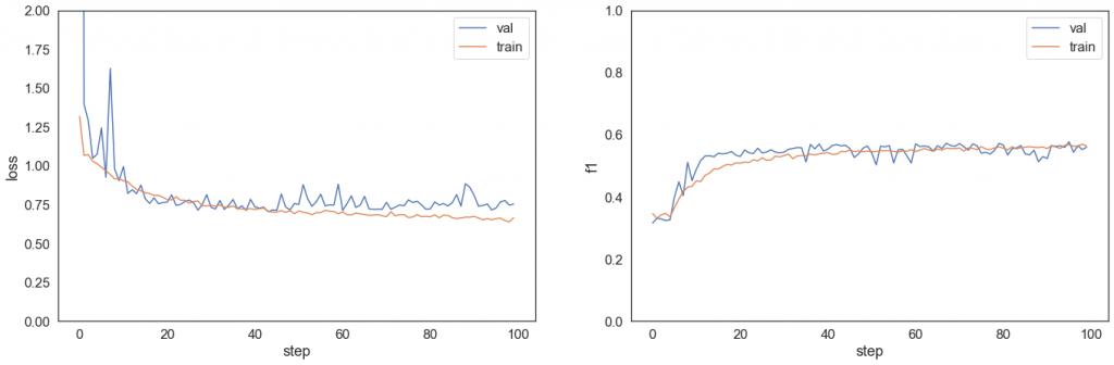 Wykres lossu i f1 podczas treningu i walidacji modelu 5