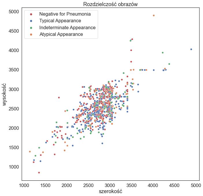 Rozdzielczość obrazów - wykres punktowy: oś y - wysokość zdjęcia oś x - szerokość zdjęcia
