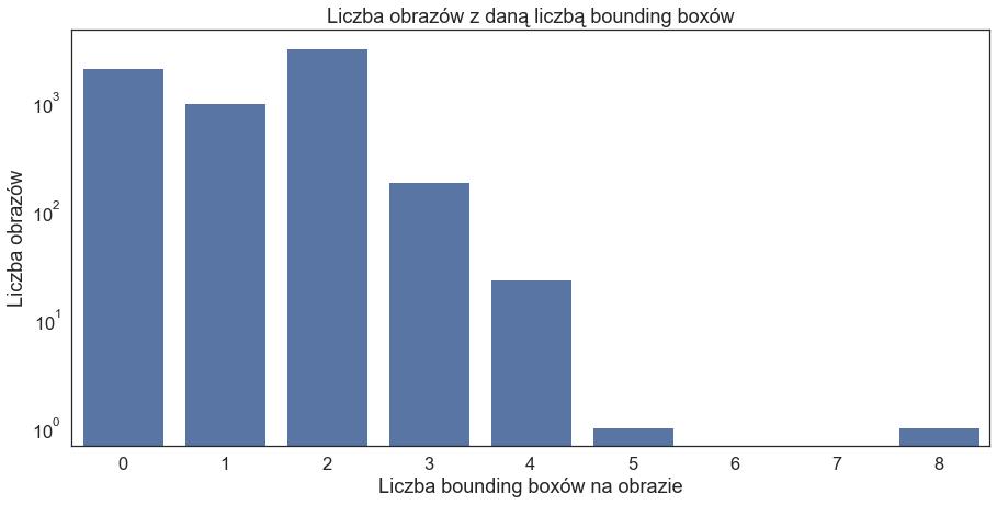 Wykres słupkowy liczby obrazów z daną liczbą bounding boxów Wartości słupków: 0 bounding boxów - 2040 obrazów 1 - 973 2 - 3113 3 - 183 4 - 23 5 - 1 6 - 0 7 - 0 8 - 1