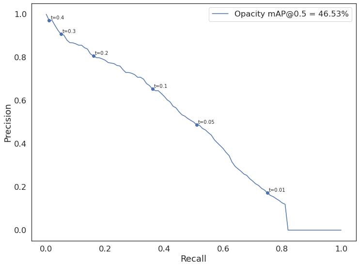 Krzywa Precision-Recall dla modelu 3  Wartość mAP dla IoU=50% podana w legendzie: Opacity - 46.53%
